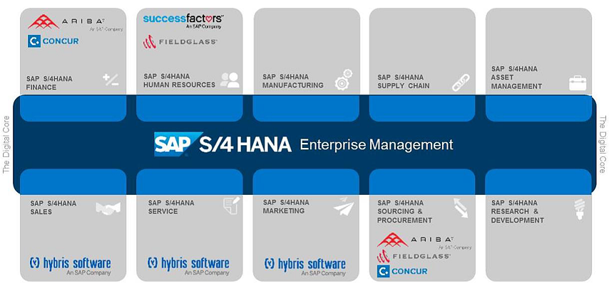 SAP_S4_HANA_offers_a_Perfect_and_Connected_Enterprise.png